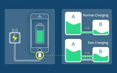 How well do you know about your Fast-Charging phone?