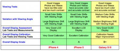 iPhone 5 Defeats Samsung's Galaxy S III in Display Test