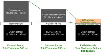 New Battery May Change The World: Same Volume, Double The Energy