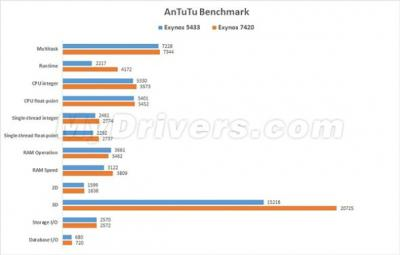 Galaxy S6 Antutu Score Leaks, Shows Samsung Still Dominate Android Phone Market