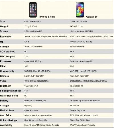 Is iPhone 6 Better than GS5? Who Knows?