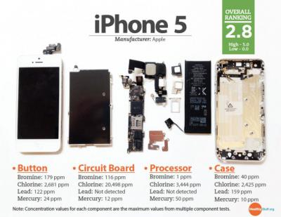 Is Your iPhone 5 Eco-friendly?