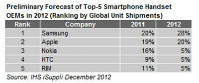 Samsung Is the Biggest Manufacturer of Cell Phone in 2012