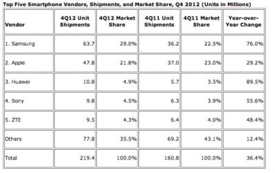 Top Three Largest Smartphone Manufacturer--Samsung, Apple and Huawei