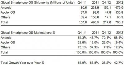 70% of the Smart Phone Share Has Been Taken Up by Android in 2012, Q4