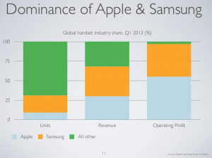 Minance of Apple and Samsung