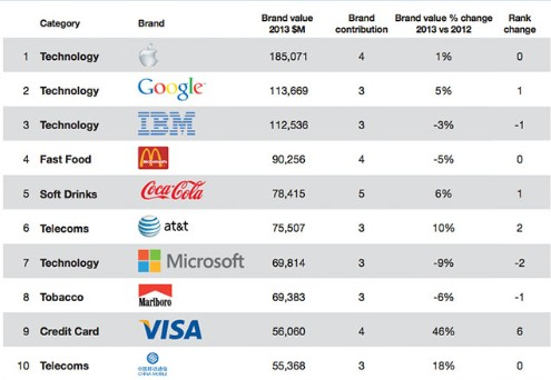 Apple is still the most valuable brand in the world
