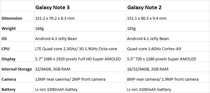 Galaxy Note 3 vs Galaxy Note 2 Specs