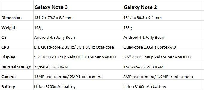 Galaxy Note 3 vs Galaxy Note 2 Specs