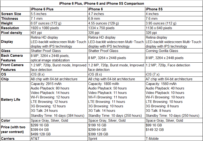 iphone 6 plus, iphone 6 and 5s comparison