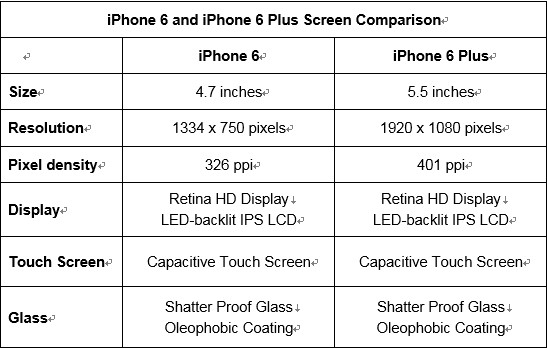 iphone 6 and iphone 6 screen comparison chart