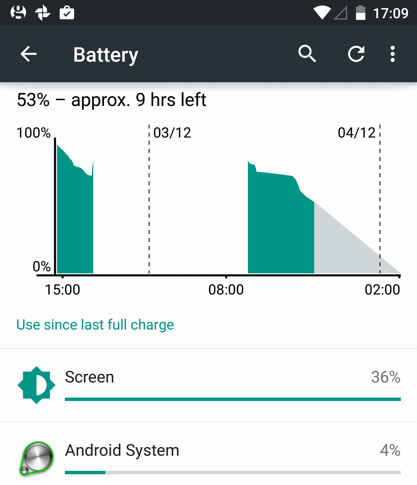 Nexus 6 battery life after 5.1 update