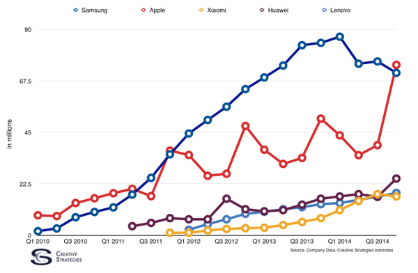 apple beat samsung to be the biggest smartphone vendor
