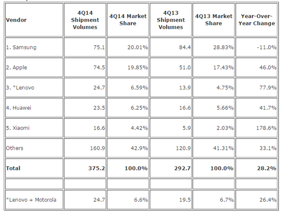 smartphone vendor market share