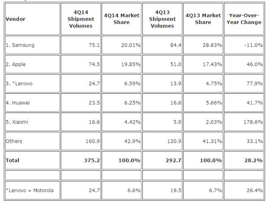 smartphone vendor market share