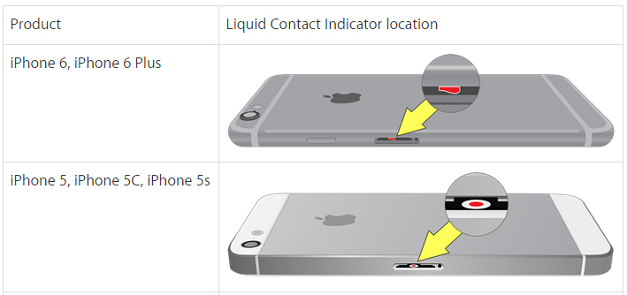 Iphone Xr Red Light Water Indicator: How To Save Water Damaged Devices From Insiders' Views