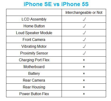 iphone 5s vs se specs