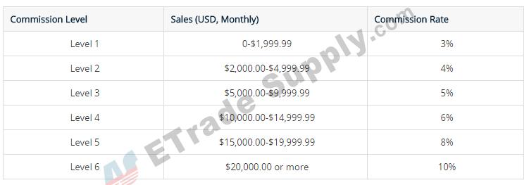 commission-rate-varies.jpg