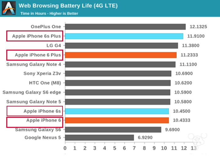 iPhone 6 series battery life comparison