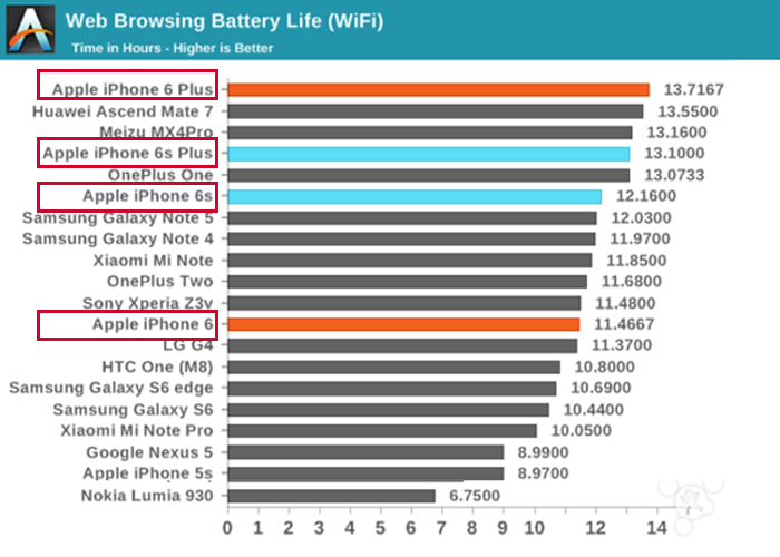 iphone 6 series battery life comparison 2