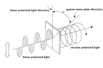 quarter-wave plate