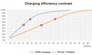 vooc charging effeciency2