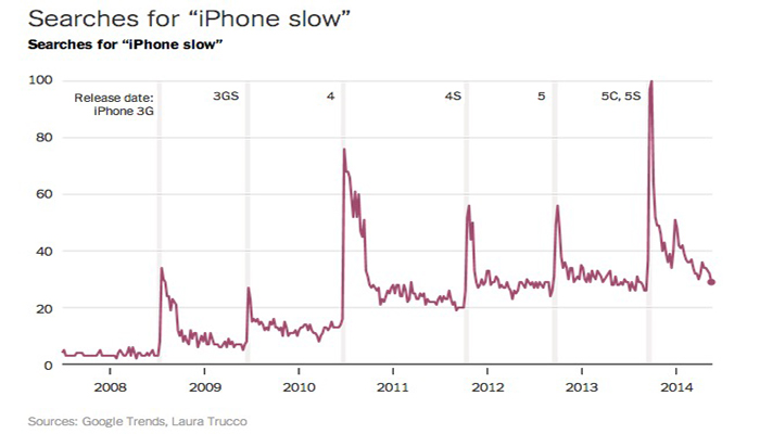 iphone-slow-down-2008-2014-picture