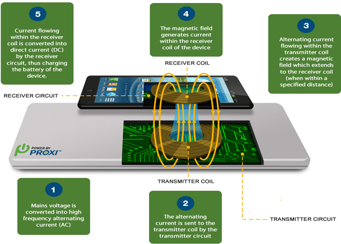 how-wireless-charging-works-resonant-2