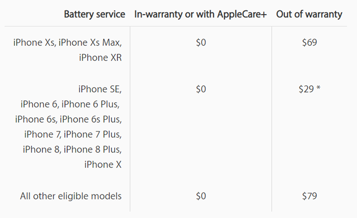 iPhone xs, xs max and xr battery replace price