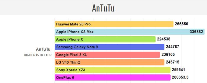 Huawei Mate 20 AnTuTu test