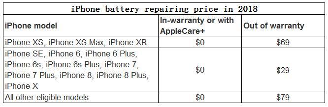 iPhone battery repairing price in 2018