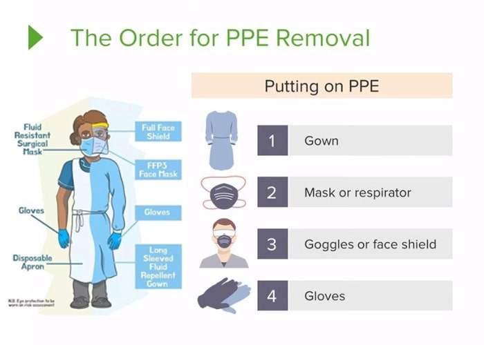 Orders to put on PPE