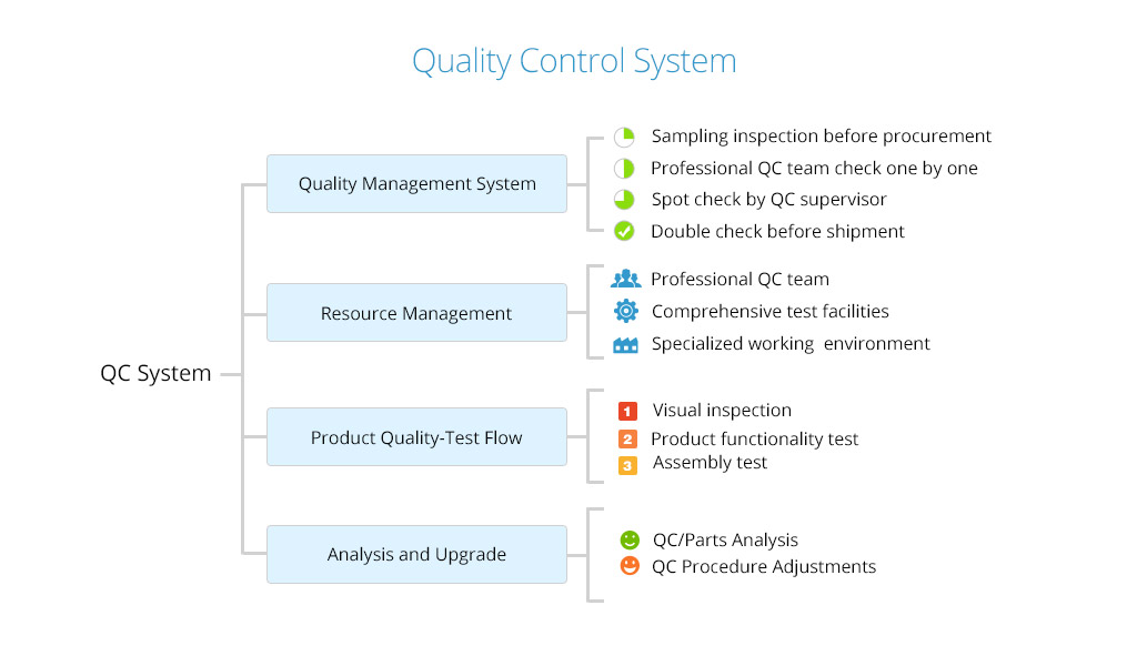 ISO 9001 Quality Supervision System